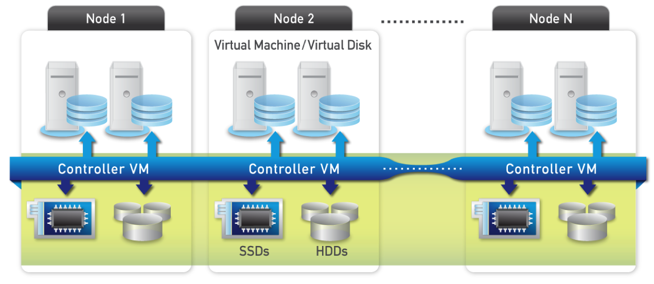 Nutanix An Overview Virtual To The Core