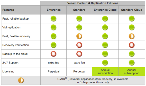 Veeam Cloude Edition Comparison