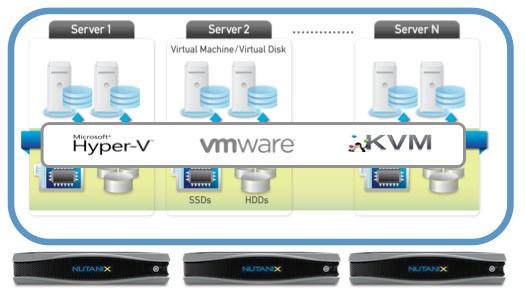 Vmware Vsphere Hypervisor mac os X