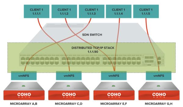 Coho managing VMware NFS
