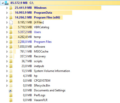 Freed disk space
