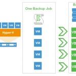 per-vm backup chain