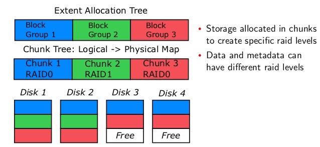 Btrfs allocation tree